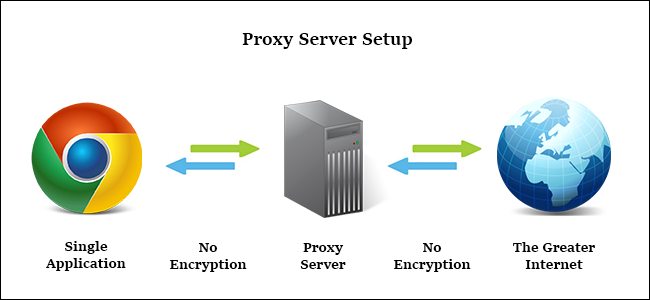Anonymous free Proxy Sites List