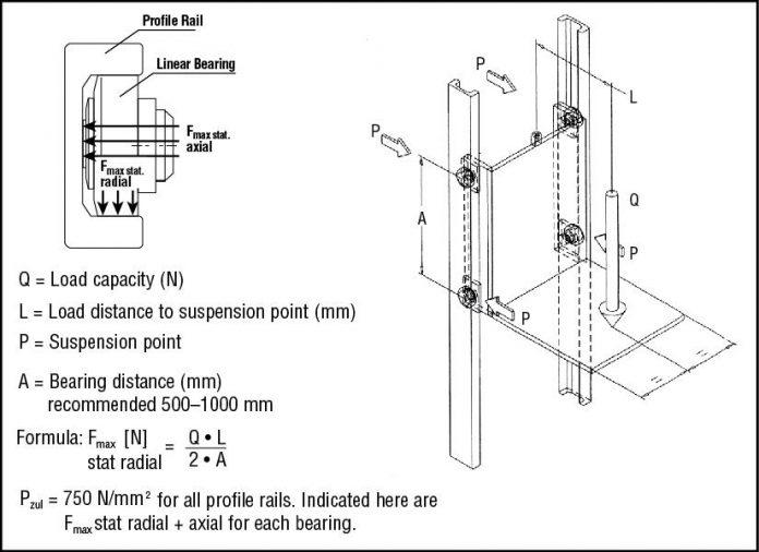 Calculate Linear Actuator Force