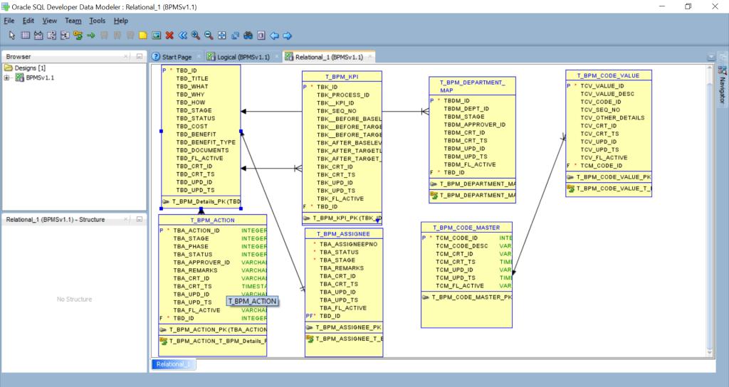 Oracle SQL Data Developer, Modeler